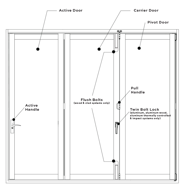 OPERATING YOUR BIFOLD DOOR SYSTEM  sc 1 st  LaCantina Doors & Operating Your BiFold Door System | LaCantina Doors